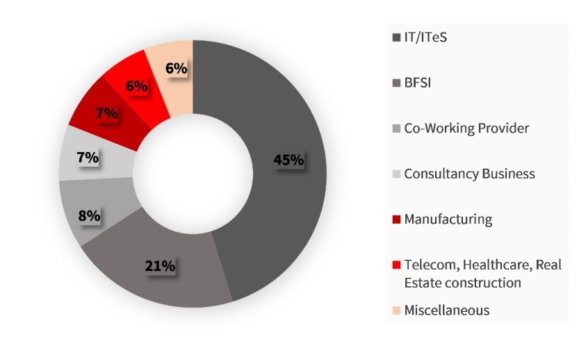 IT-ITeS occupiers constitute 45% of the pre-committed space